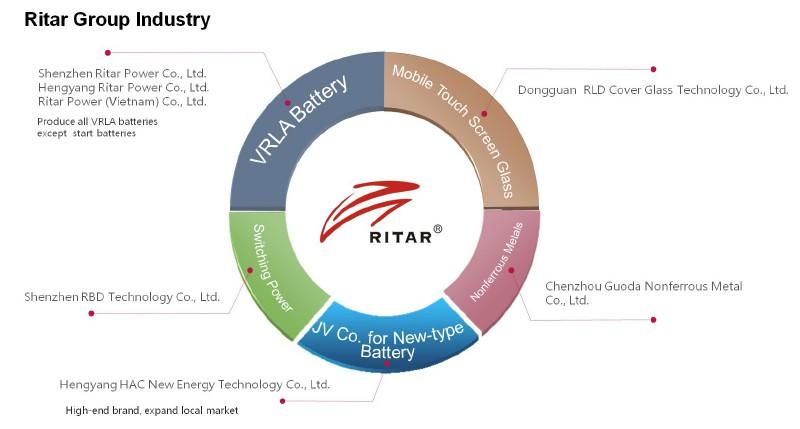 شرکتهای تشکیلدهنده گروه باتری ریتار