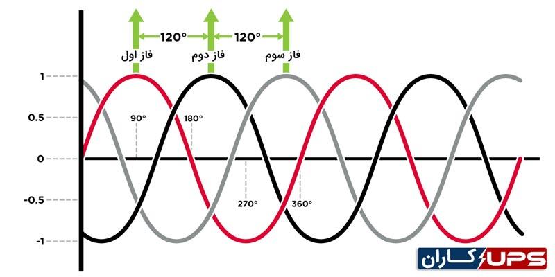 شماتیک برق سه فاز